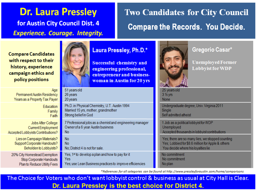 Compare Laura Pressley and Greg Casar