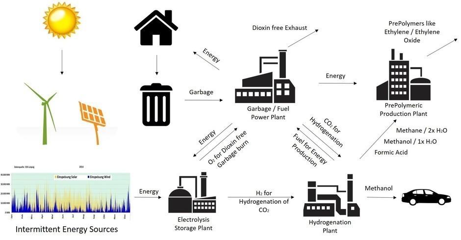 Electrolysis Storage Plant.jpg