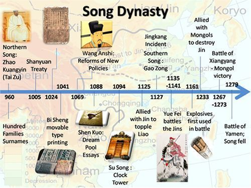 Timeline Of Chinese Dynasties And Other Key Events