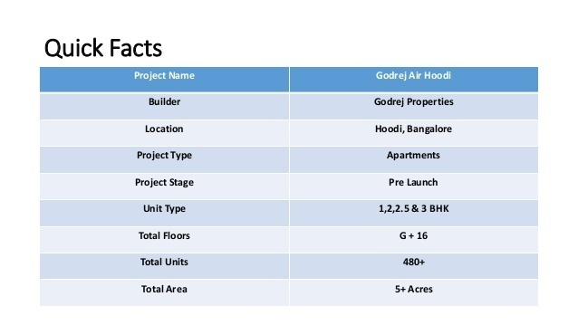Godrej Air Whitefield Master Plan