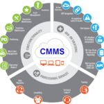 Reasons Why You Need To Have Computerized Maintenance Management Software (CMMS)