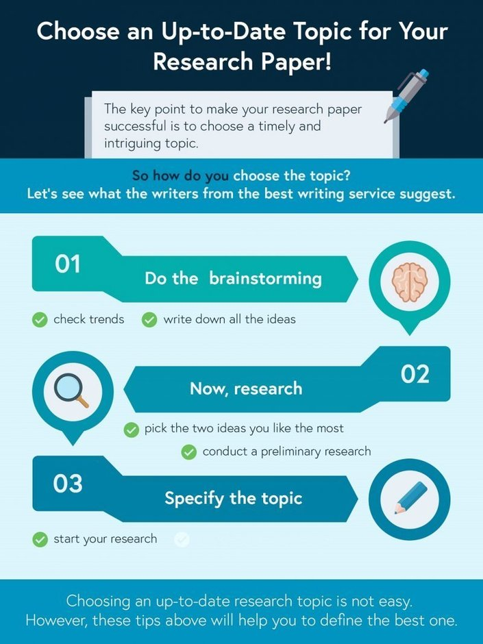 Essay Writing Infographic Essay Writing Services Powered