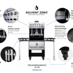 Basic Point To Have In Mind About Solventless Extraction Machines