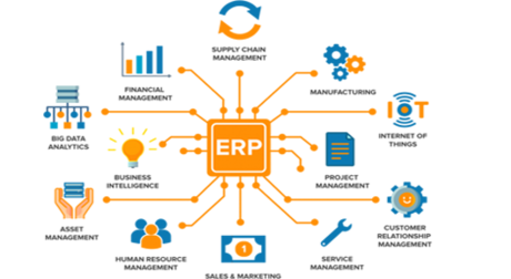 ERP Software Market to Witness Robust Expansion throughout the Forecast Period 2020-2030